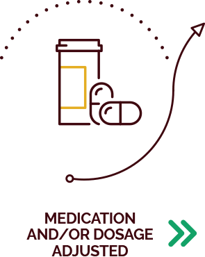 MEDICATION AND/OR DOSAGE ADJUSTED